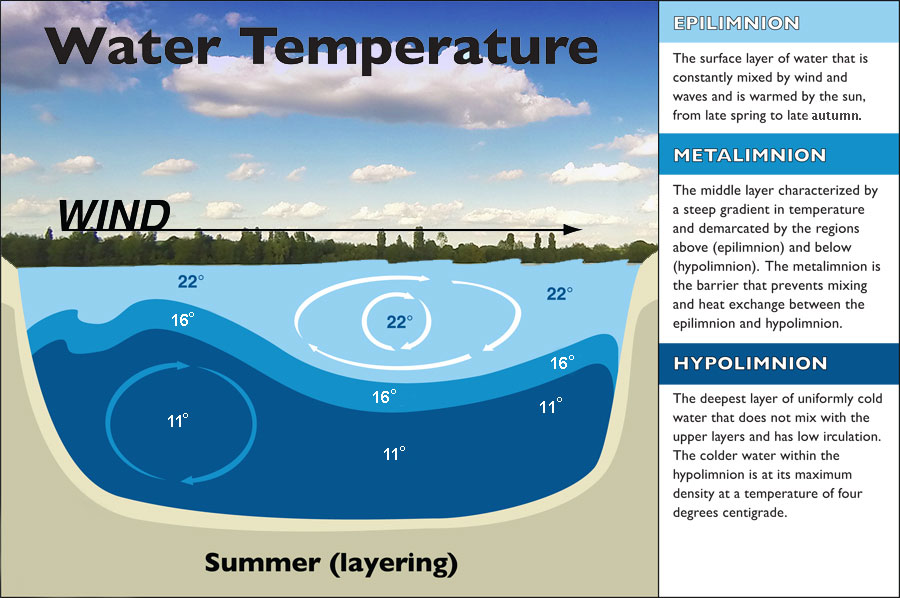 Lake-Temp-layers